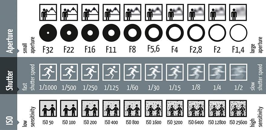 ISO, Shutter, Aperture chart